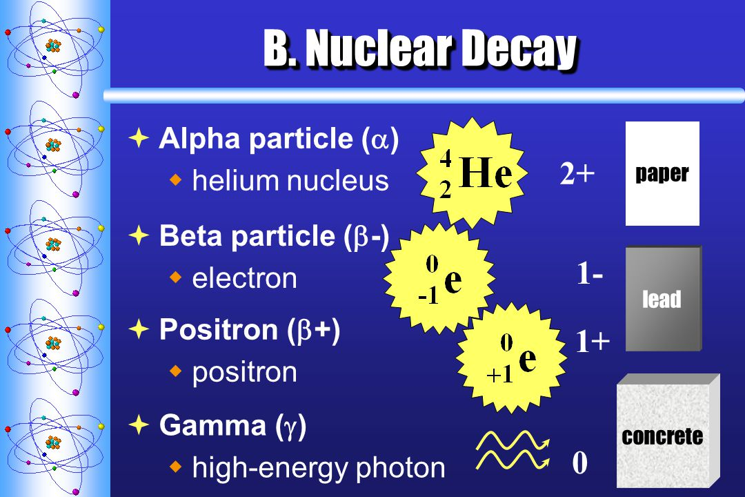 B. Nuclear Decay 2+ 1- 1+ Alpha particle () helium nucleus