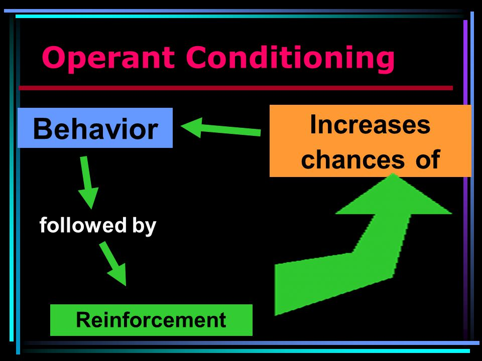 Operant Conditioning Behavior Increases chances of followed by