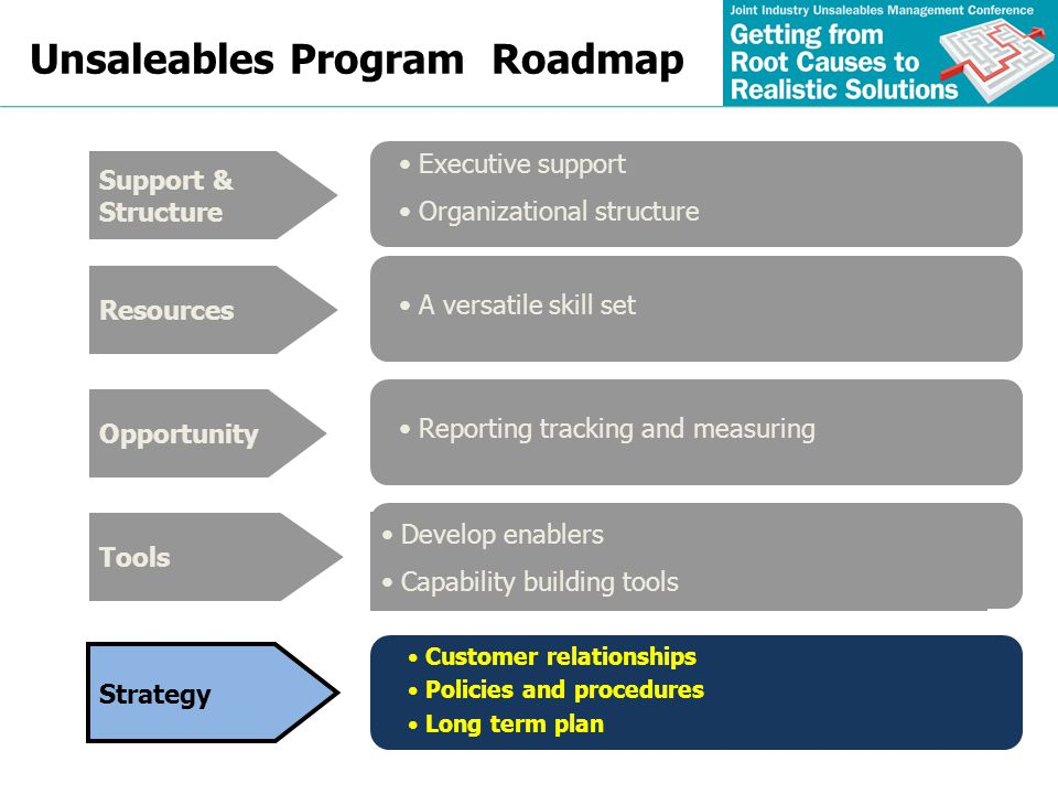 Unsaleables Program Roadmap