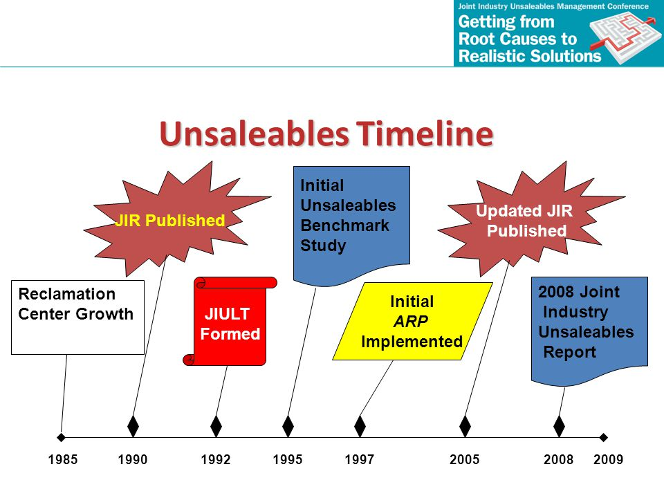 Unsaleables Timeline JIR Published Updated JIR Published Initial