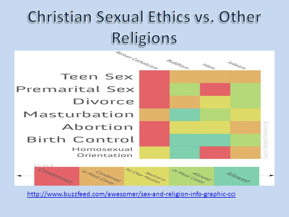 Christian Sexual Ethics vs. Other Religions