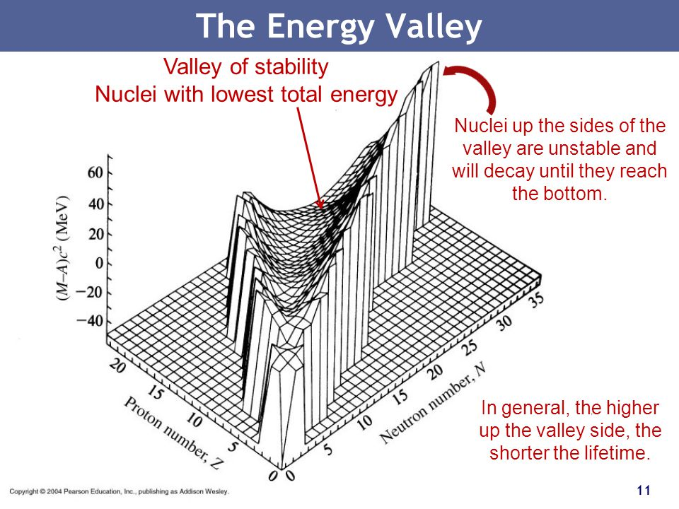 The Energy Valley Valley of stability Nuclei with lowest total energy