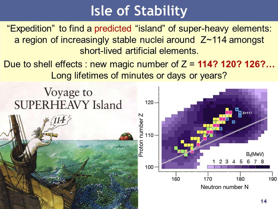 Isle of Stability