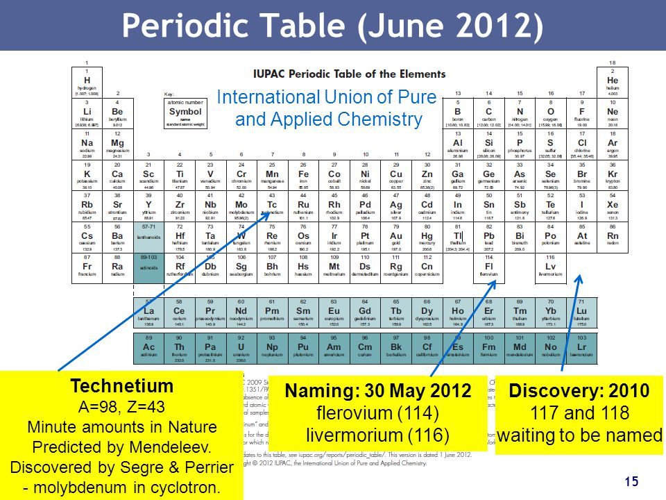 Periodic Table (June 2012) International Union of Pure