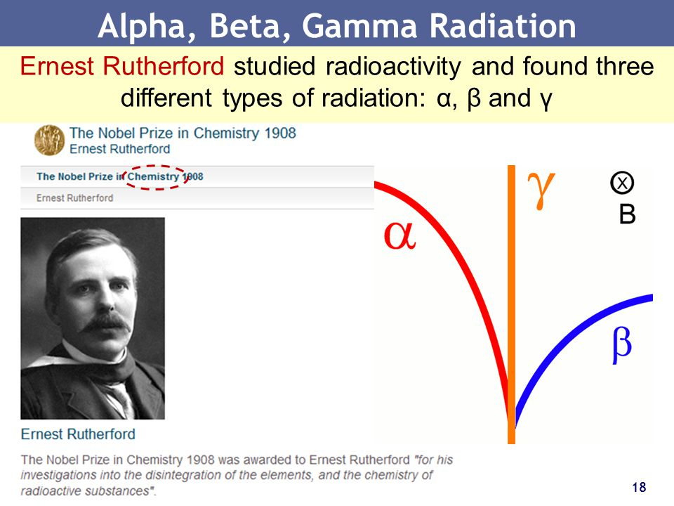 Alpha, Beta, Gamma Radiation