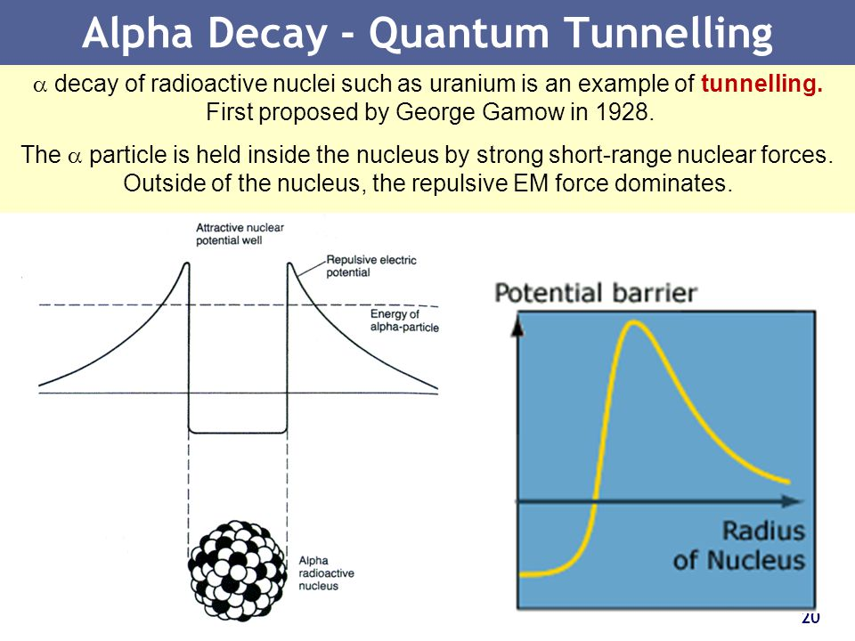 Alpha Decay - Quantum Tunnelling