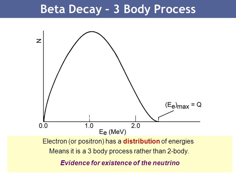 Beta Decay – 3 Body Process