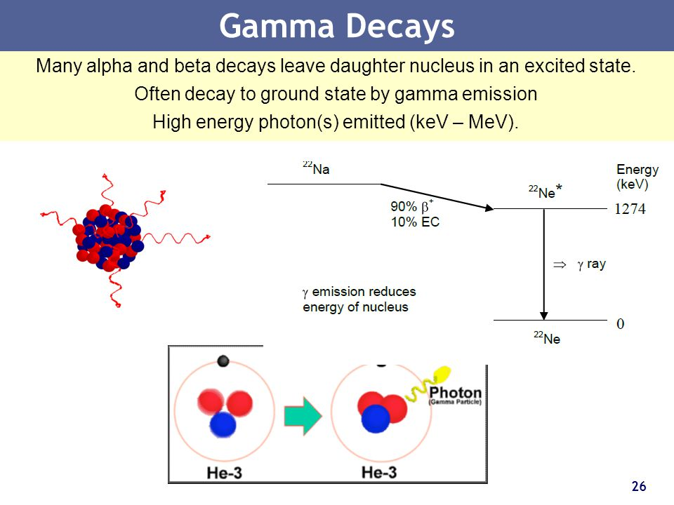 Gamma Decays Many alpha and beta decays leave daughter nucleus in an excited state. Often decay to ground state by gamma emission.