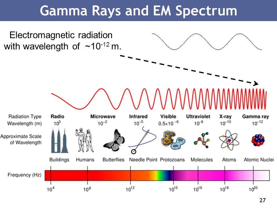 Gamma Rays and EM Spectrum