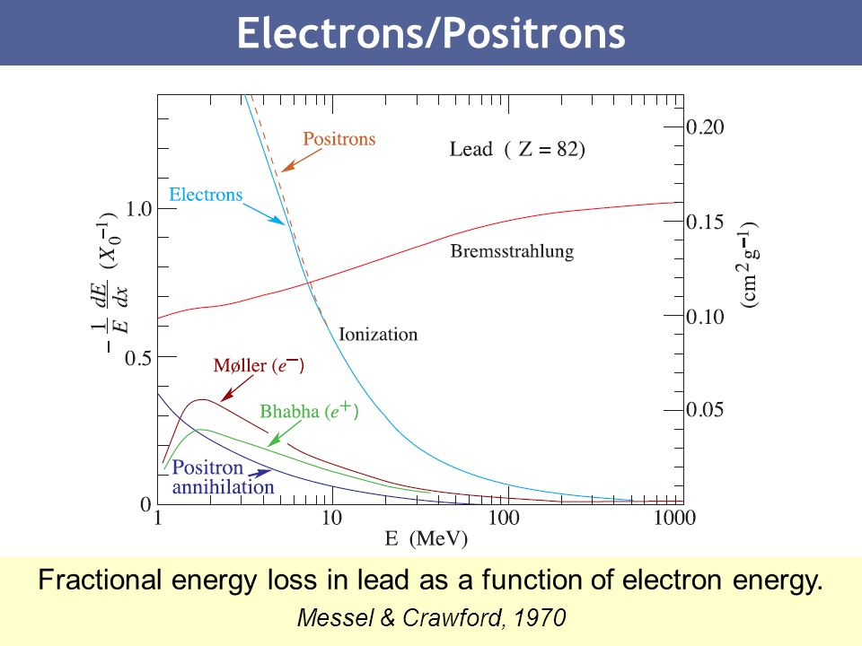Fractional energy loss in lead as a function of electron energy.