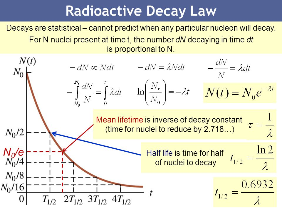 Radioactive Decay Law N0/e