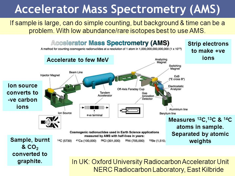 Accelerator Mass Spectrometry (AMS)