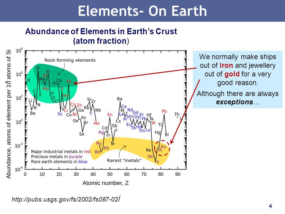 Abundance of Elements in Earth's Crust