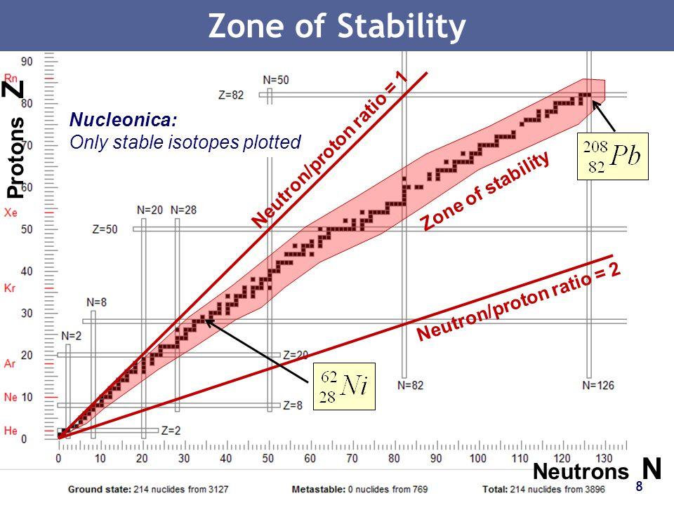 Zone of Stability Protons Z Neutrons N Neutron/proton ratio = 1