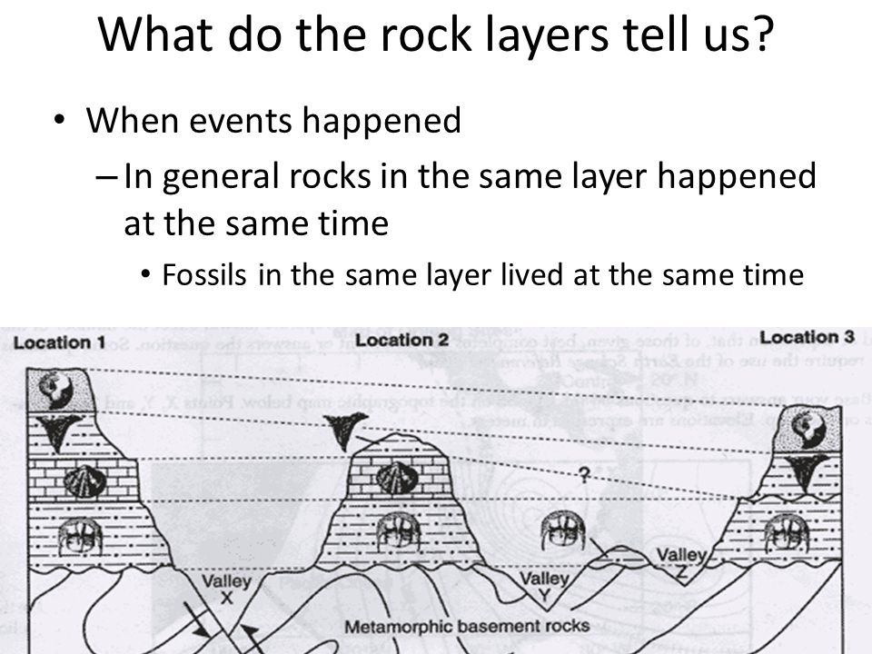 What do the rock layers tell us