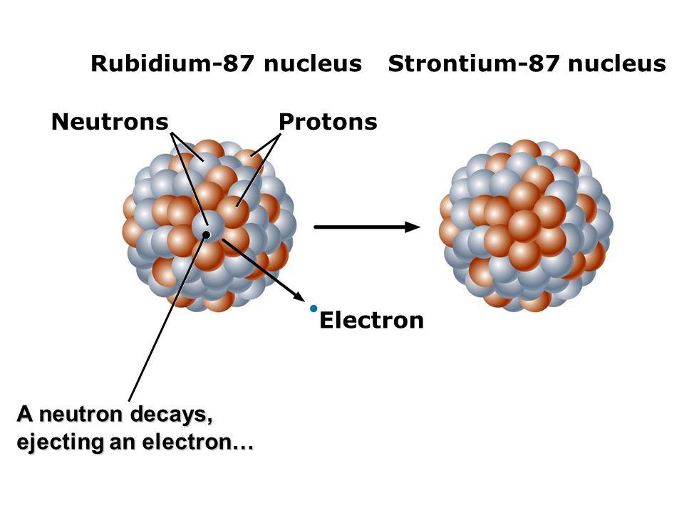 Rubidium-87 nucleus Strontium-87 nucleus. Neutrons.