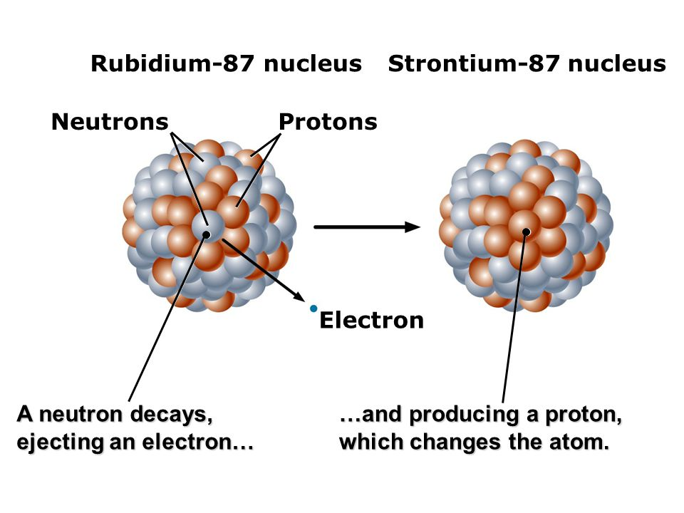 rubidium strontium dating example The rubidium-strontium dating method is a radiometric dating technique used by scientists to determine the age of rocks and minerals from the quantities they contain of specific isotopes of rubidium (87rb) and strontium ( 87sr, 86sr.