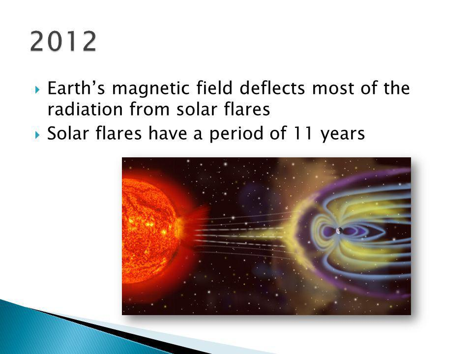 2012 Earth's magnetic field deflects most of the radiation from solar flares.