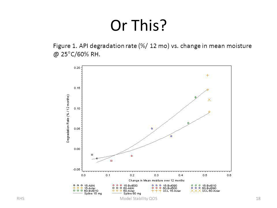 Or This Figure 1. API degradation rate (%/ 12 mo) vs. change in mean moisture @ 25°C/60% RH. RHS.