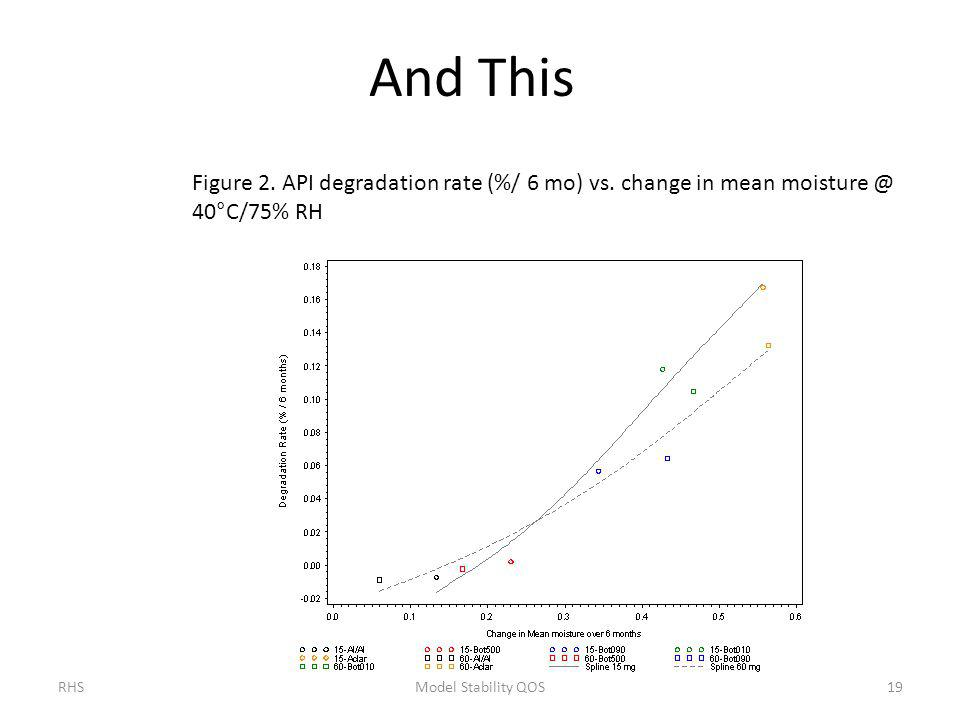 And This Figure 2. API degradation rate (%/ 6 mo) vs.