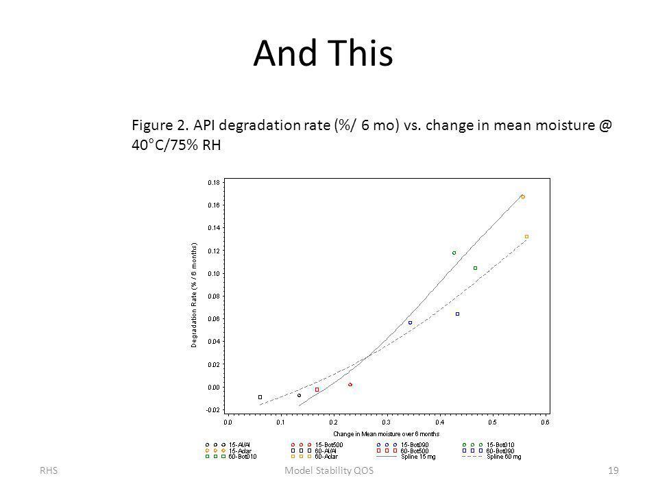 And This Figure 2. API degradation rate (%/ 6 mo) vs.