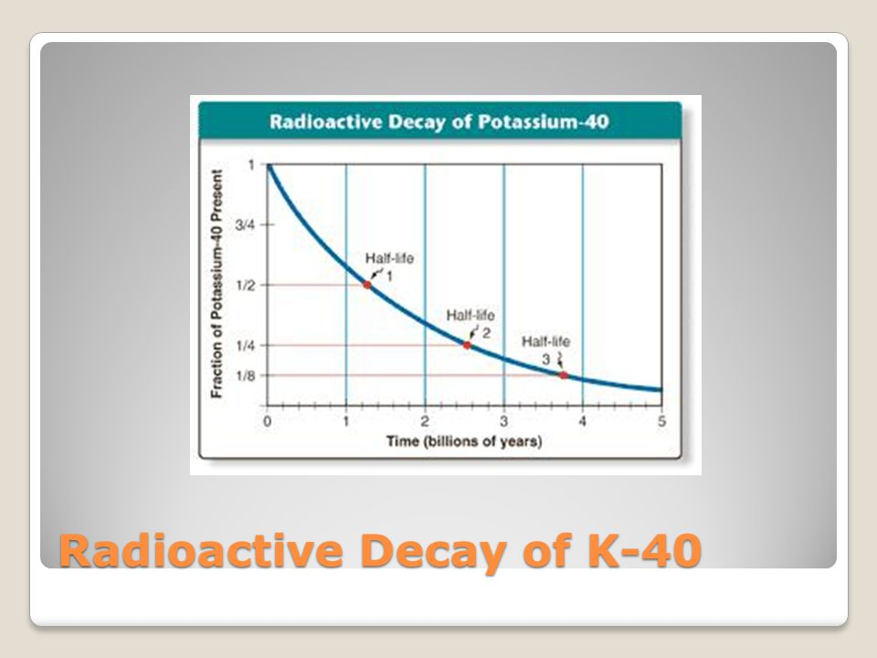 Radioactive Decay of K-40