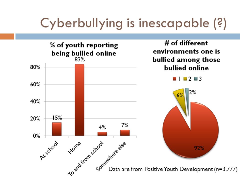 Cyberbullying is inescapable ( )