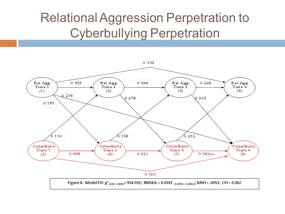 Relational Aggression Perpetration to Cyberbullying Perpetration