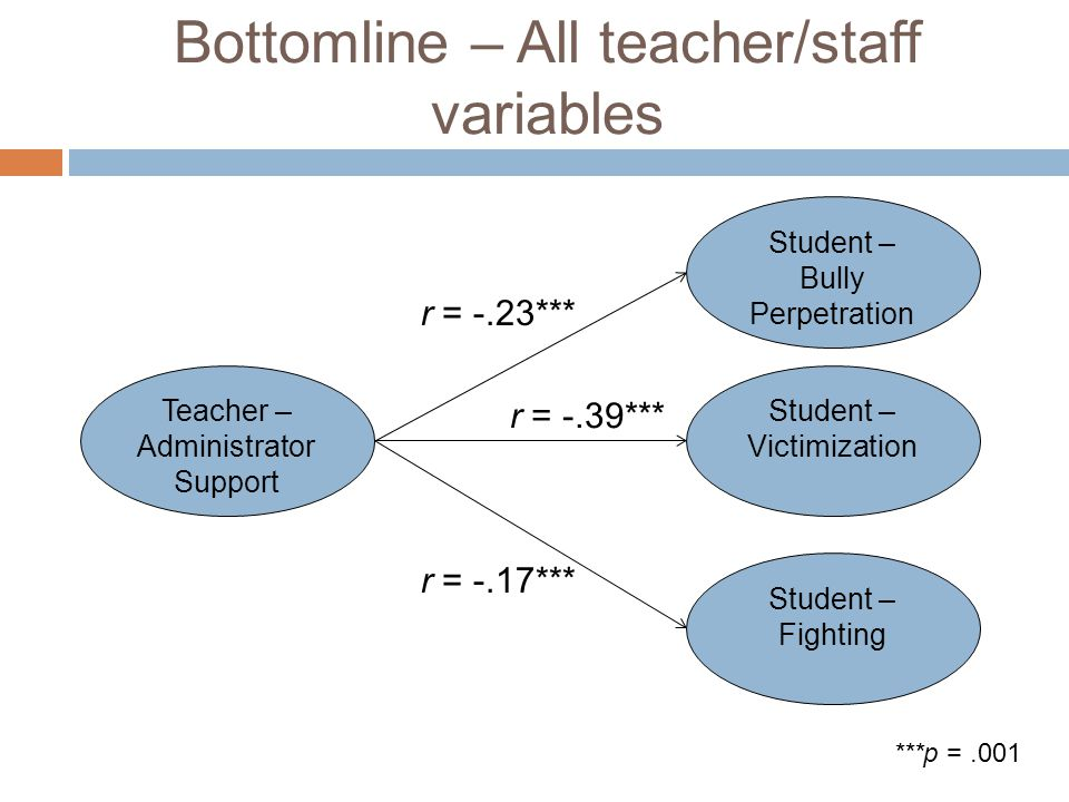 Bottomline – All teacher/staff variables