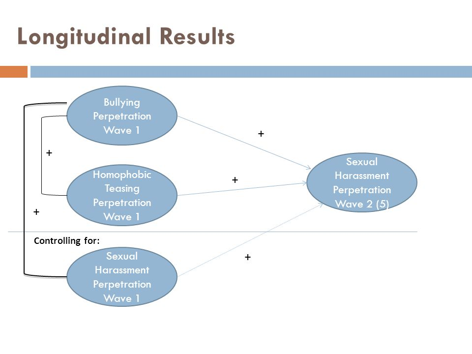 Longitudinal Results Bullying Perpetration Wave 1 + +