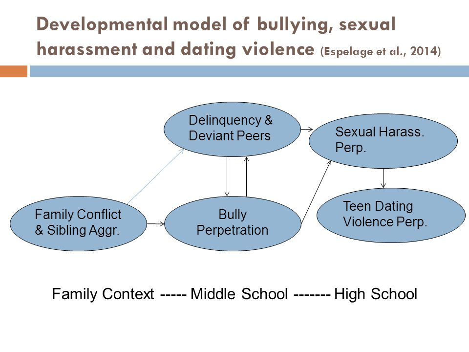 Developmental model of bullying, sexual harassment and dating violence (Espelage et al., 2014)