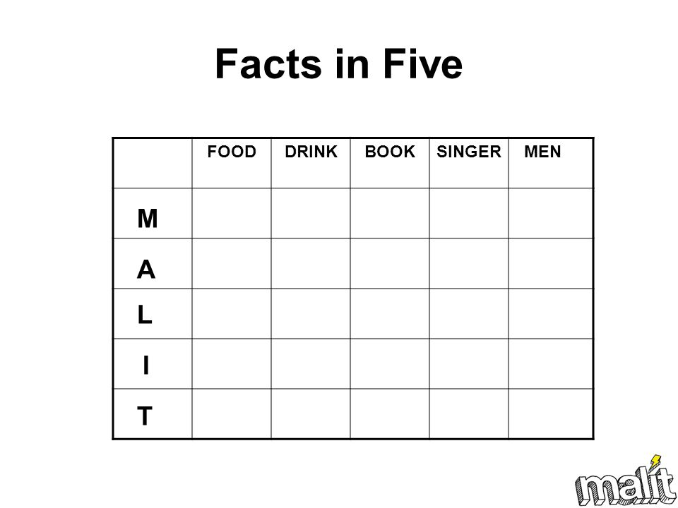 Facts in Five FOOD DRINK BOOK SINGER MEN M A L I T