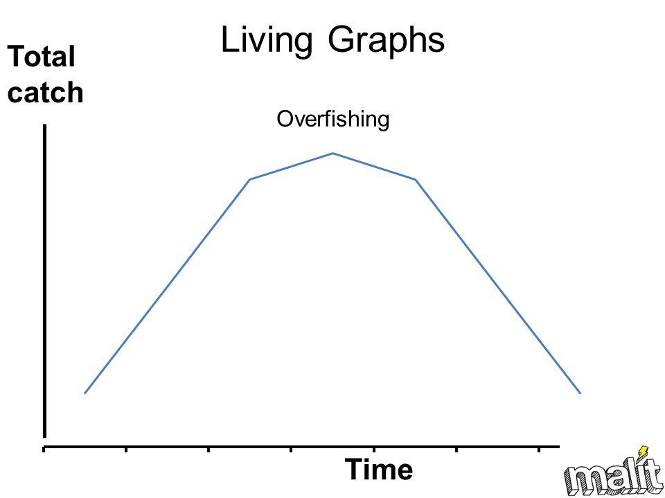 Living Graphs Overfishing