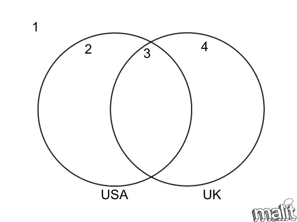 1 4 2 3 USA UK