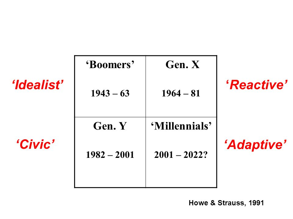 'Idealist' 'Reactive' 'Civic' 'Adaptive' 'Boomers' Gen. X Gen. Y