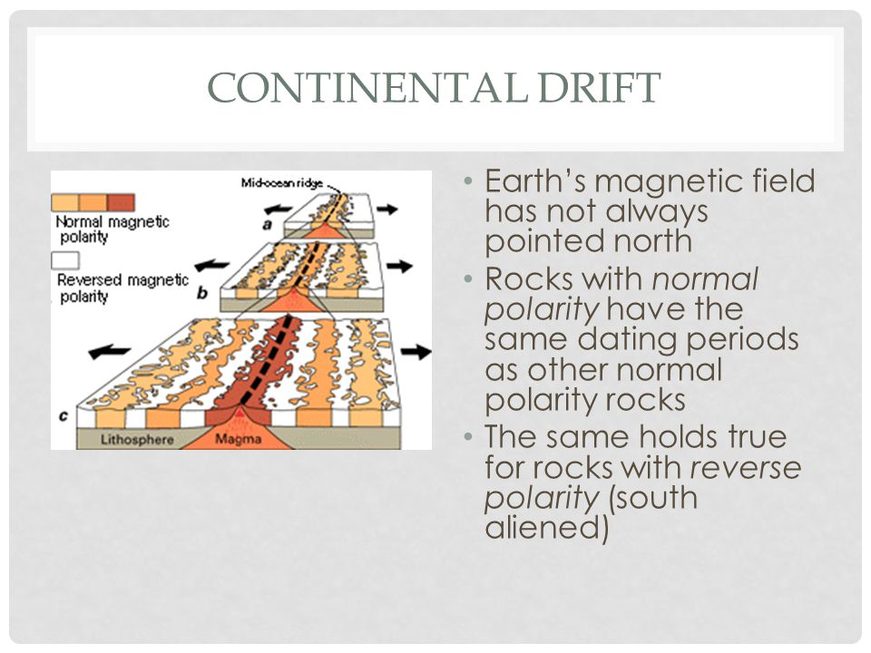 Continental Drift Earth's magnetic field has not always pointed north