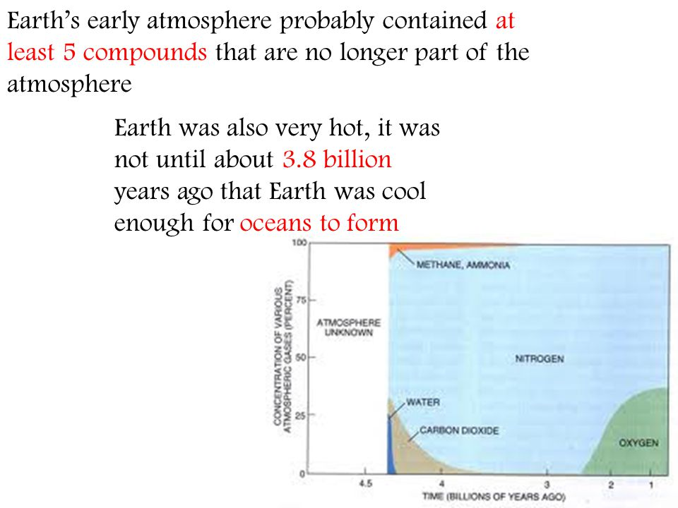 Earth's early atmosphere probably contained at least 5 compounds that are no longer part of the atmosphere