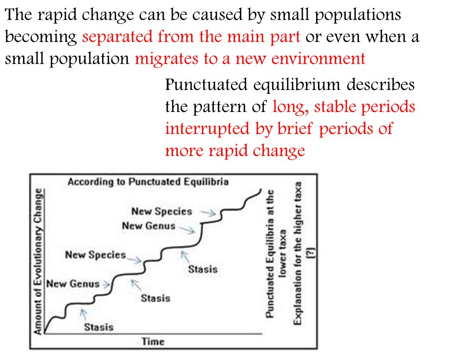 The rapid change can be caused by small populations becoming separated from the main part or even when a small population migrates to a new environment