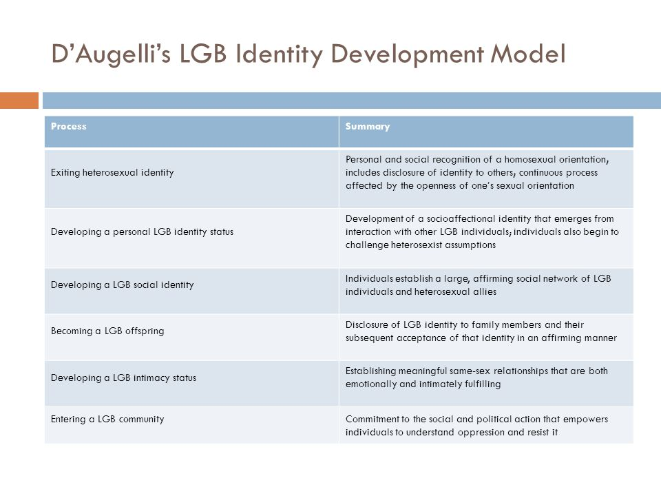 D'Augelli's LGB Identity Development Model