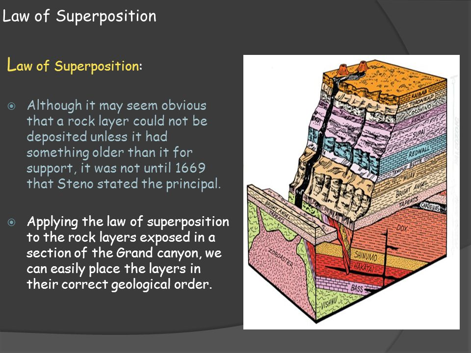 Law of Superposition: Law of Superposition