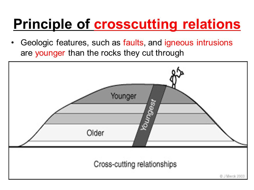 Principle of crosscutting relations
