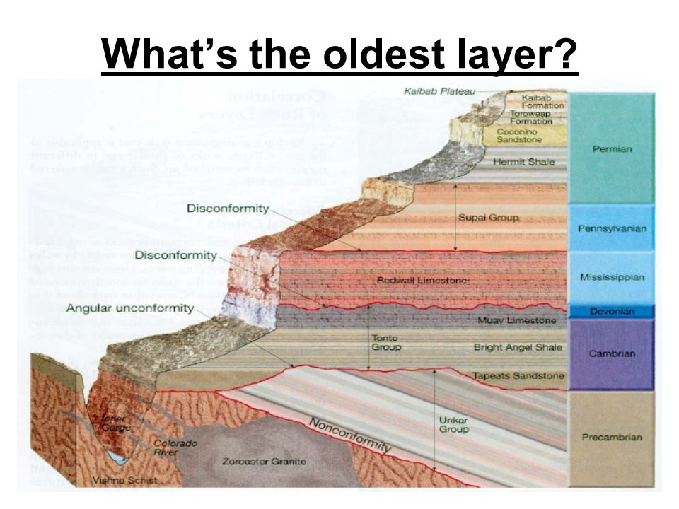 What's the oldest layer