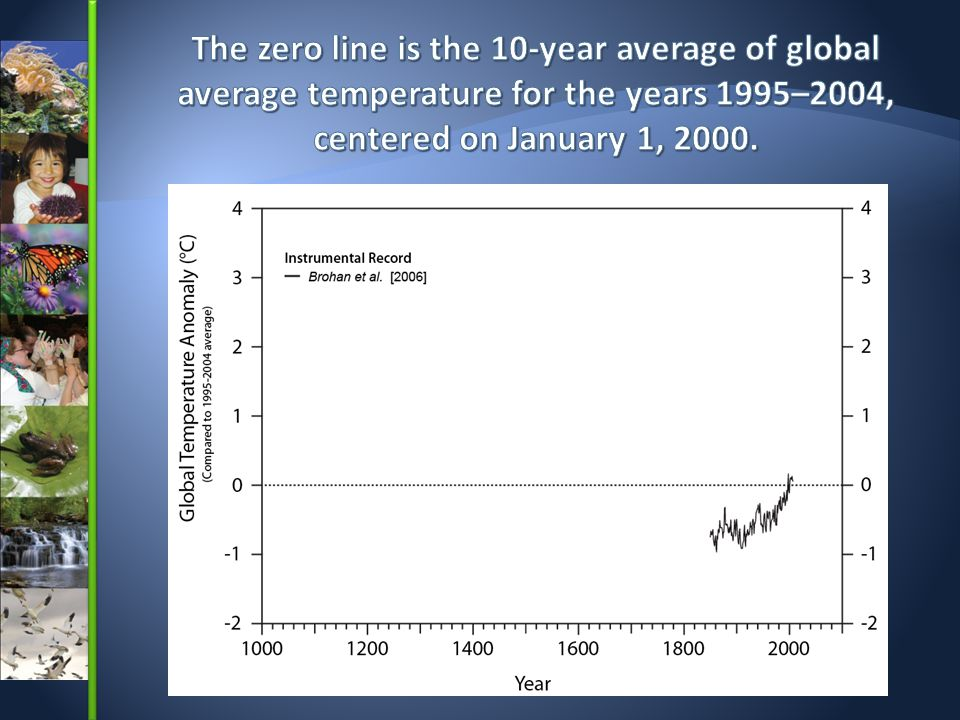 The zero line is the 10-year average of global average temperature for the years 1995–2004, centered on January 1, 2000.