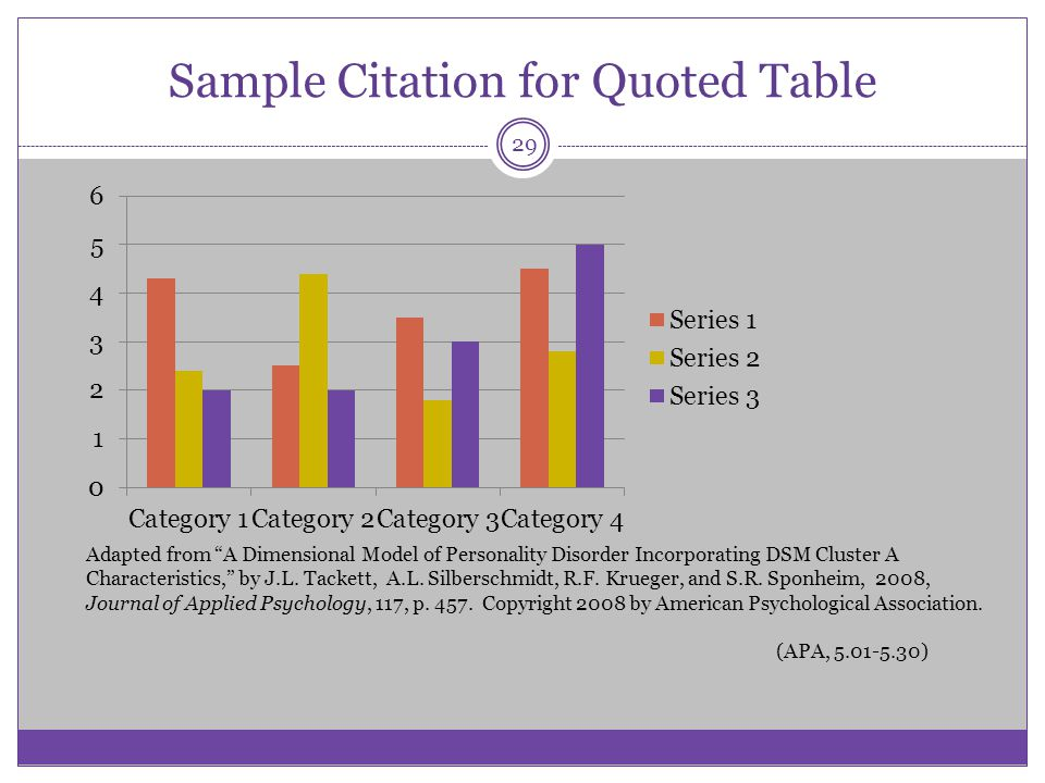 Sample Citation for Quoted Table