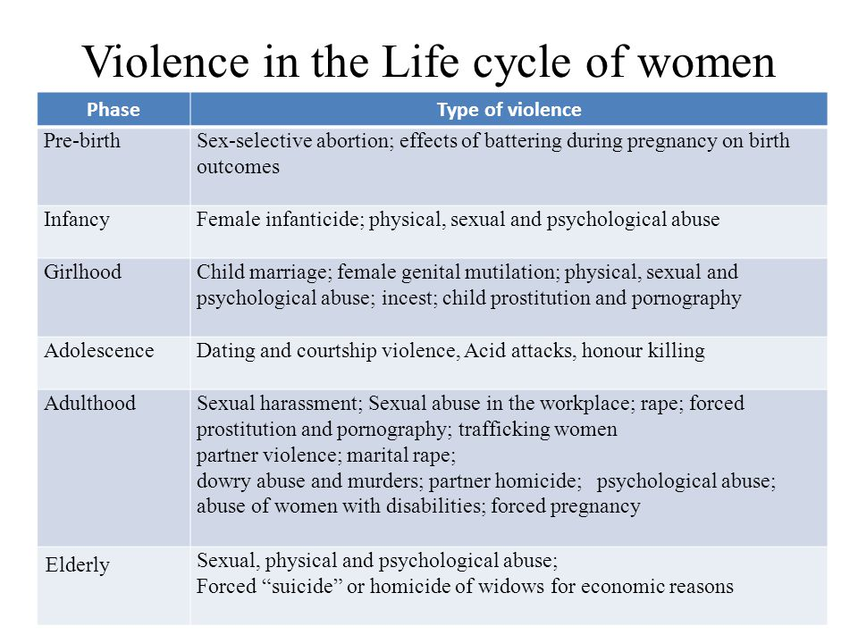 Violence in the Life cycle of women