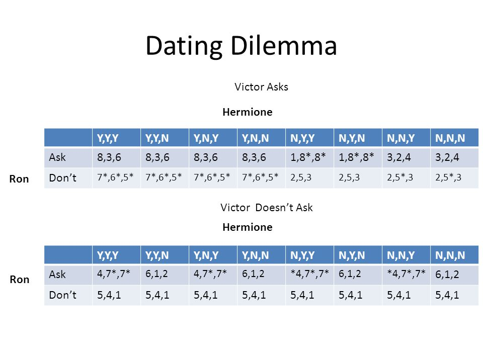 Dating Dilemma Victor Asks Hermione Y,Y,Y Y,Y,N Y,N,Y Y,N,N N,Y,Y