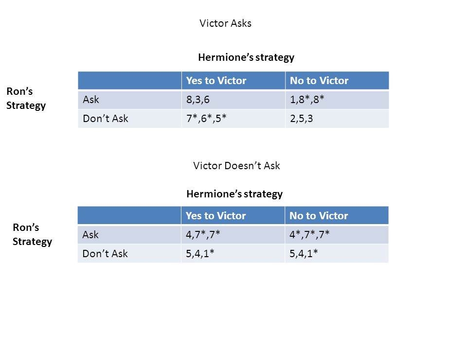 Victor Asks Hermione's strategy. Yes to Victor. No to Victor. Ask. 8,3,6. 1,8*,8* Don't Ask. 7*,6*,5*