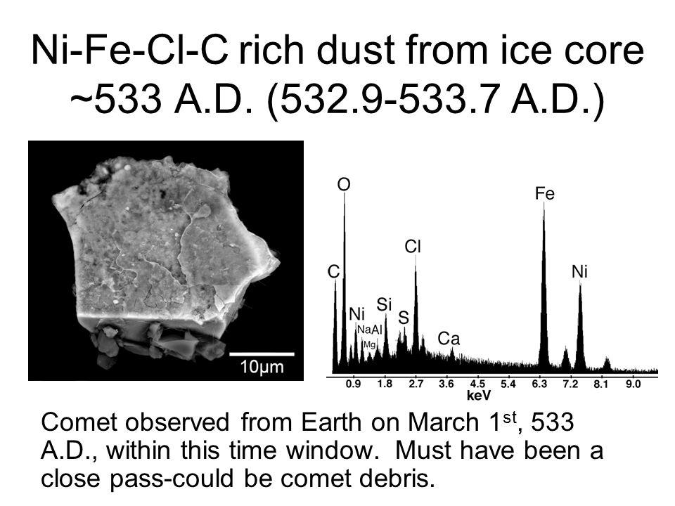 Ni-Fe-Cl-C rich dust from ice core ~533 A.D. (532.9-533.7 A.D.)