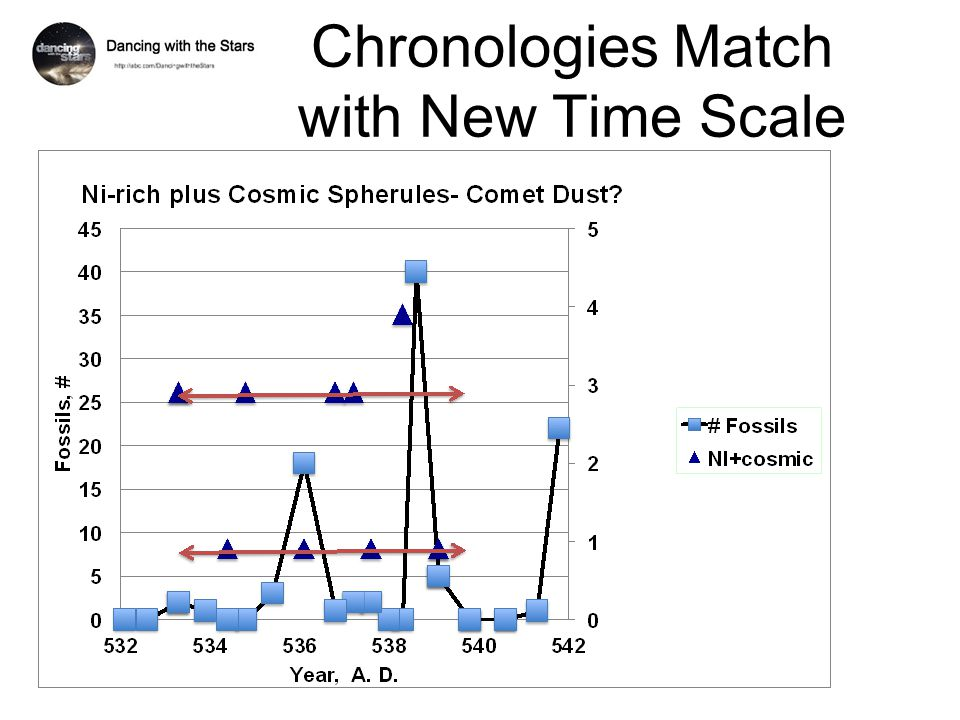 Chronologies Match with New Time Scale