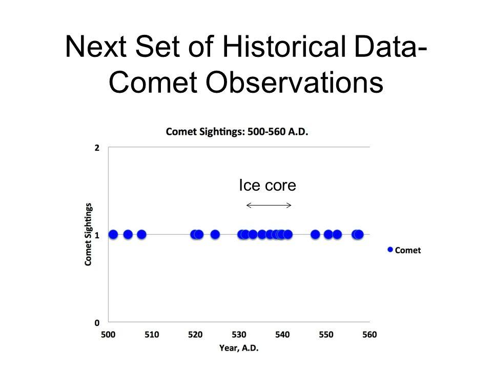 Next Set of Historical Data-Comet Observations
